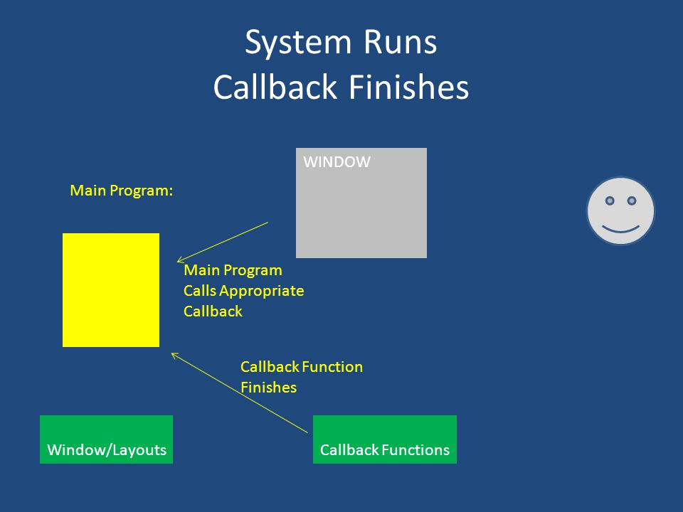System Runs Callback Finishes Main Program: Window/Layouts Callback Functions WINDOW Main Program Calls Appropriate Callback Callback Function Finishe