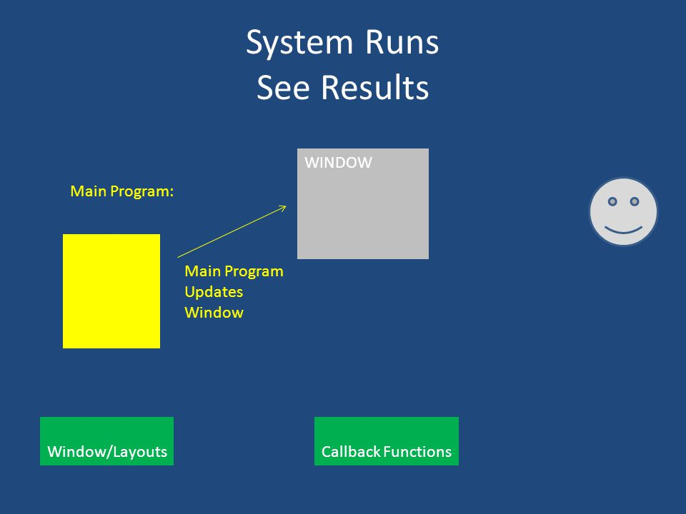 System Runs See Results Main Program: Window/Layouts Callback Functions WINDOW Main Program Updates Window