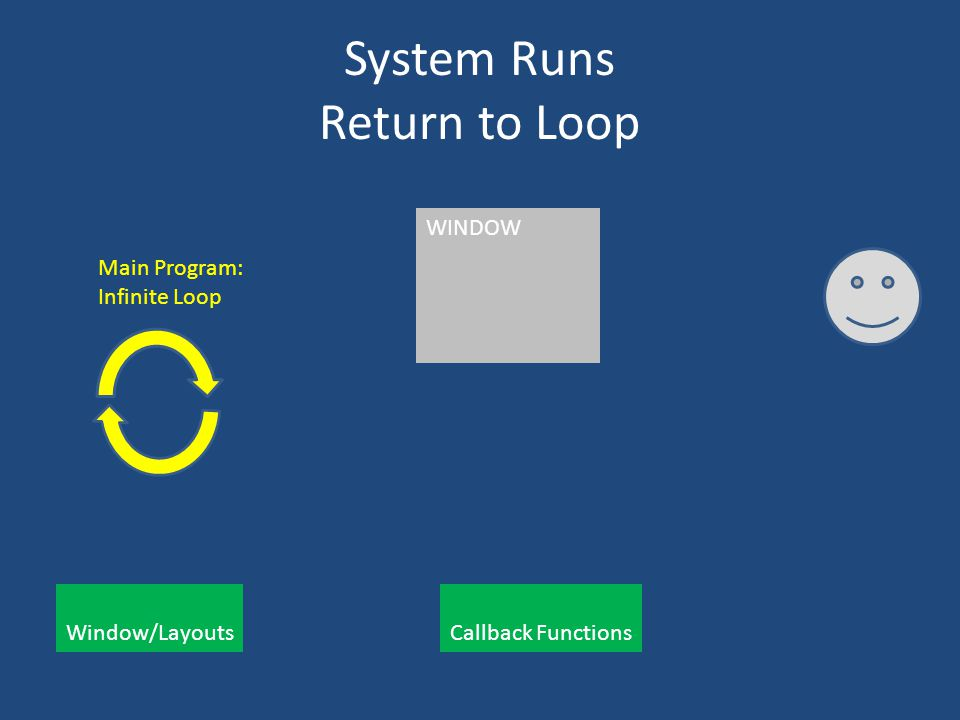 System Runs Return to Loop Main Program: Infinite Loop Window/Layouts Callback Functions WINDOW