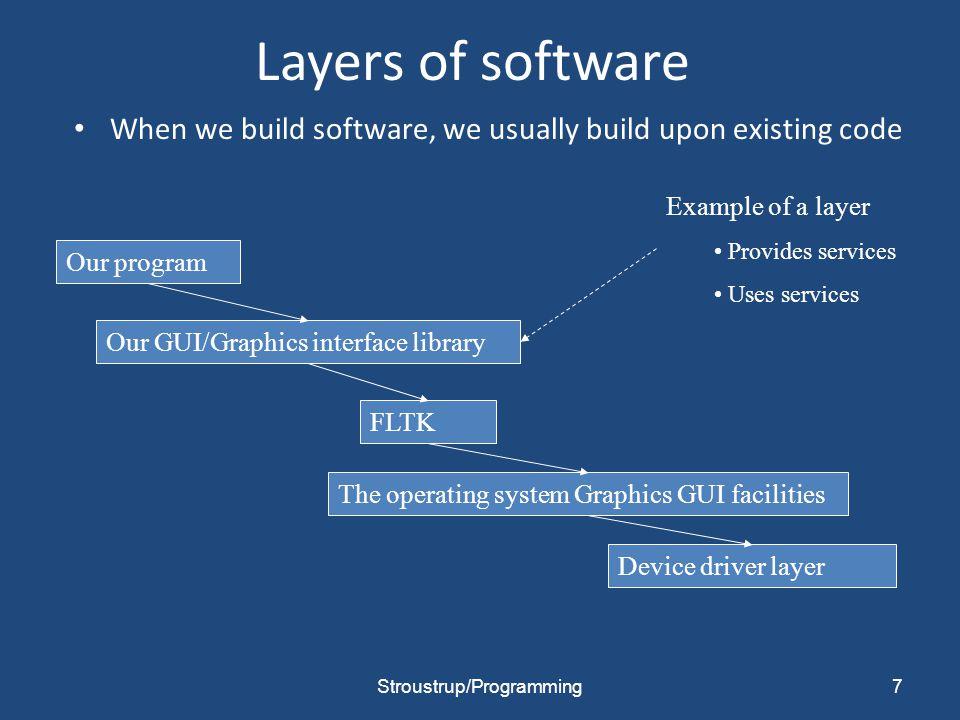 System Runs: Startup Main Program Executes: Program Sets up Window/Layouts Program sets up Callback Functions Callbacks are registered Window is Created WINDOW