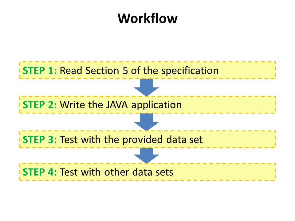 Workflow STEP 1: Read Section 5 of the specification STEP 2: Write the JAVA application STEP 3: Test with the provided data set STEP 4: Test with other data sets