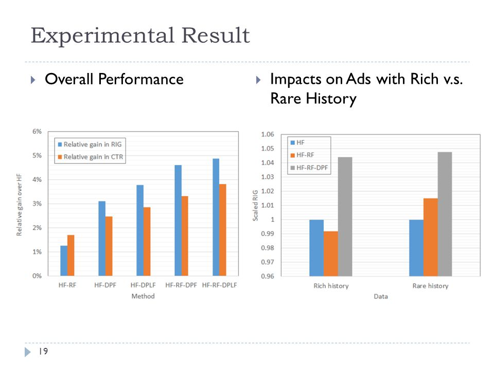 Experimental Result  Overall Performance  Impacts on Ads with Rich v.s. Rare History 19