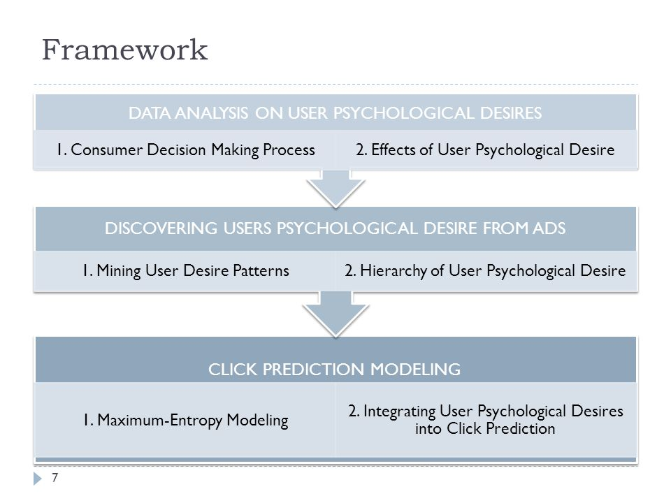Framework CLICK PREDICTION MODELING 1. Maximum-Entropy Modeling 2.