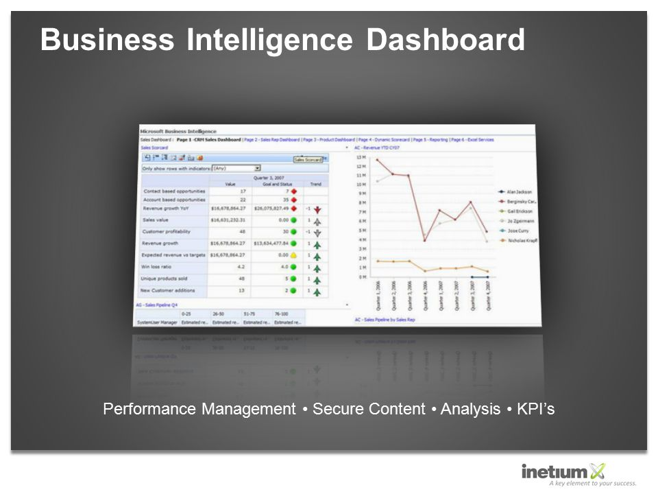 Business Intelligence Dashboard Performance Management Secure Content Analysis KPI's