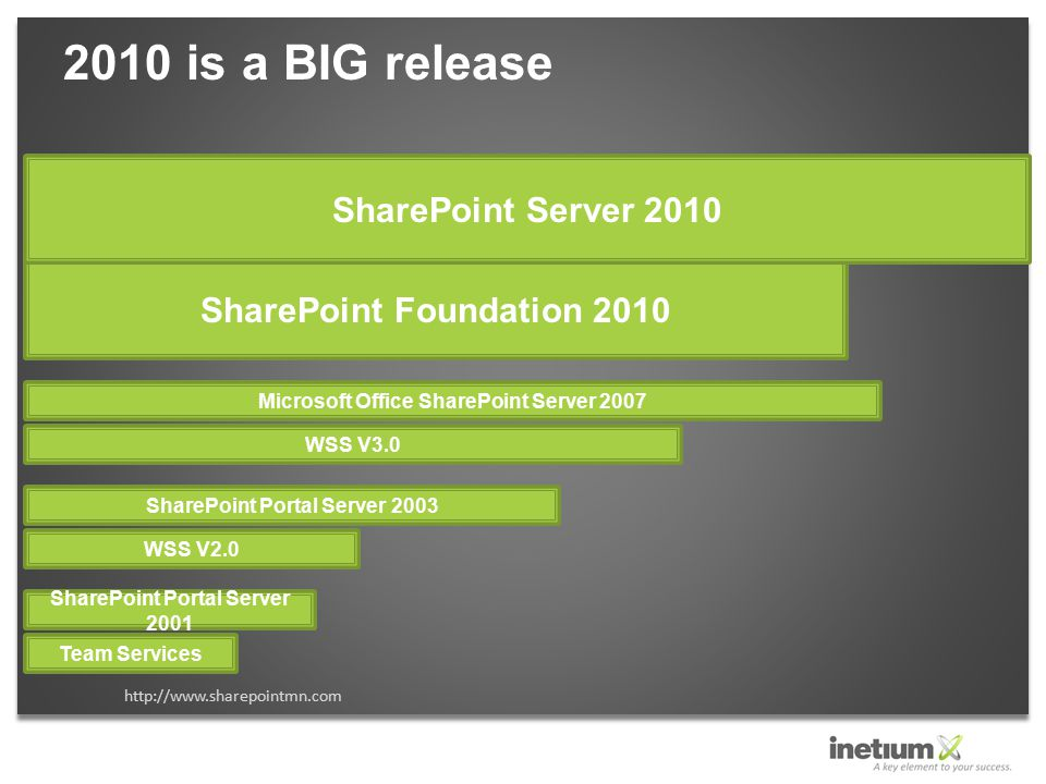 2010 is a BIG release http://www.sharepointmn.com Team Services SharePoint Portal Server 2001 WSS V2.0 SharePoint Portal Server 2003 WSS V3.0 Microsof