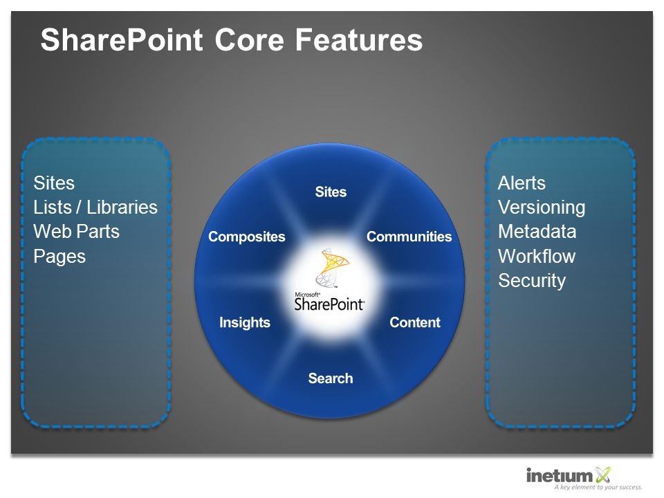 SharePoint Core Features Sites Lists / Libraries Web Parts Pages Alerts Versioning Metadata Workflow Security