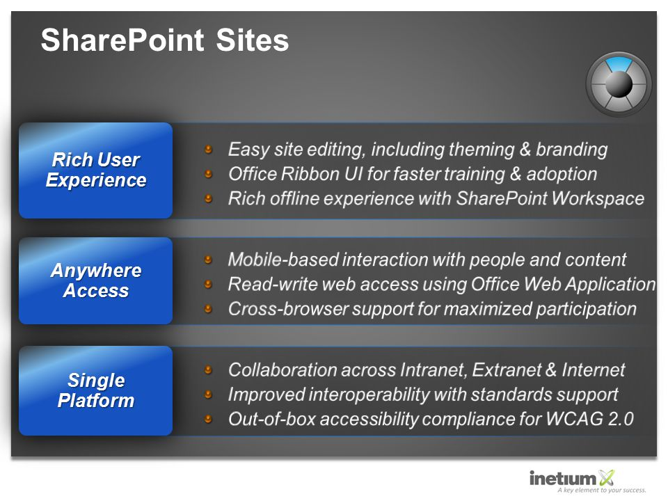 SharePoint Sites Single Platform Anywhere Access Rich User Experience