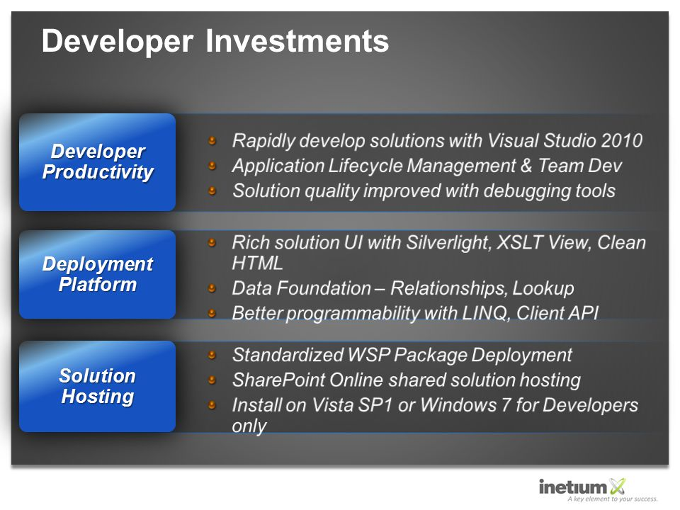 Developer Investments Solution Hosting Deployment Platform Developer Productivity