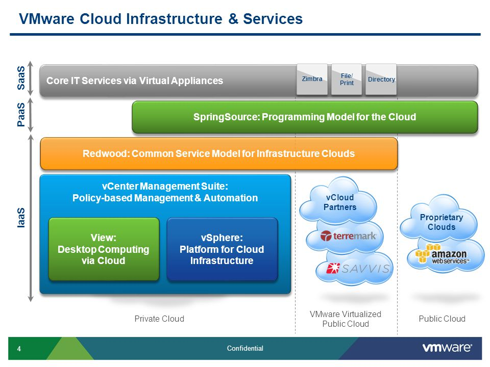 5 Confidential Redwood vSphere Enterprise Plus vCenter Management vShield Technology Redwood vCenter Chargeback Resource Pools Delivering IT as a Service: The Private Cloud Virtual Data Centers – Virtualized, shared pools of server, storage, and network resources Virtualized datacenter services (firewall etc) Policy-driven Management Standardized services and service level definitions with automated service delivery Self-service user access with metering, monitoring, and chargeback Virtual Datacenters