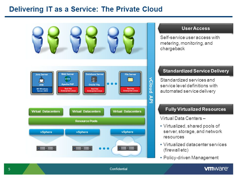 16 Confidential Tricipher  MyOneLogin.com  Single sign-on across SaaS and other cloud providers
