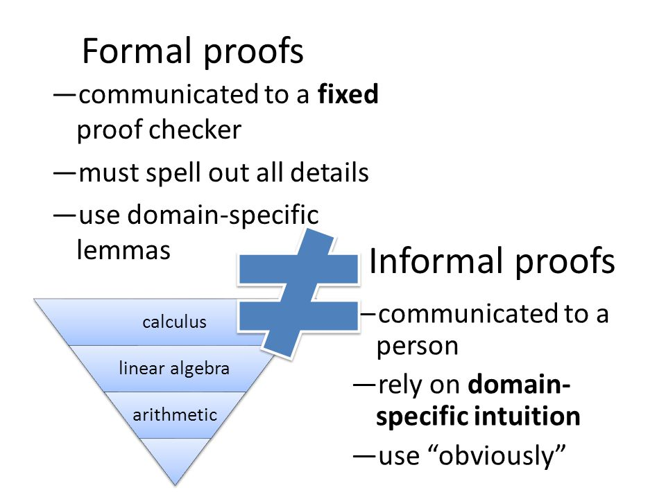 —procedures that produce proofs —domain-specific tactics good in large developments —but difficult to write.