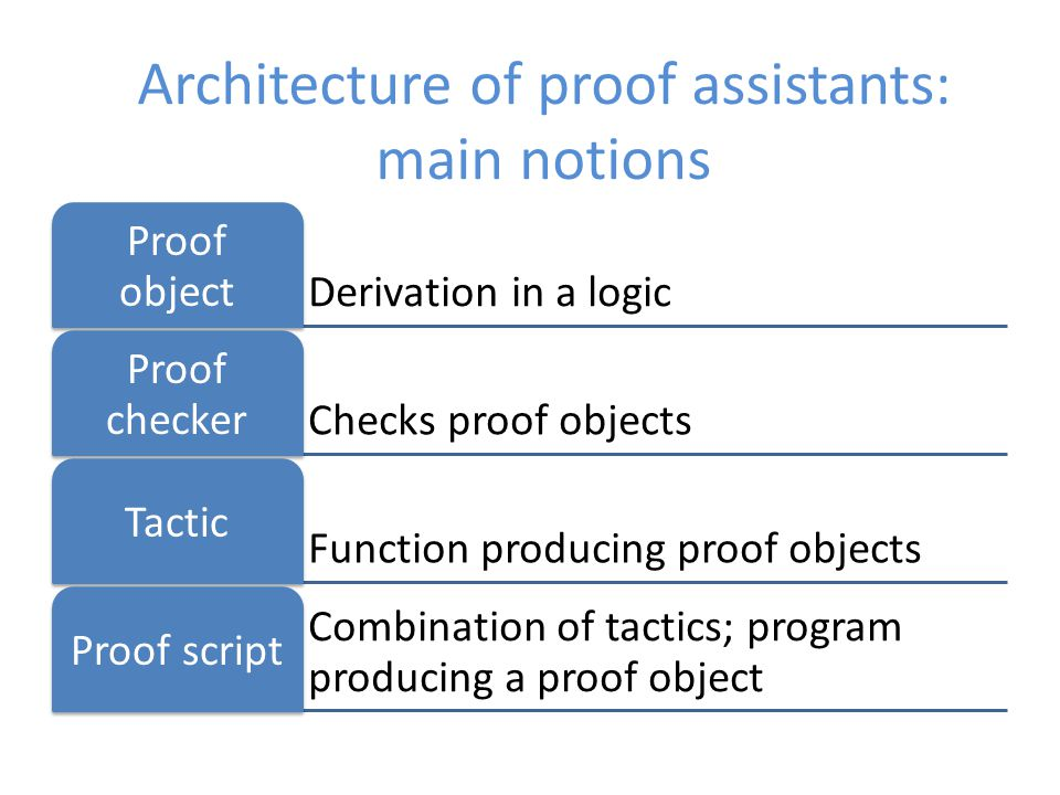 Two modes of evaluation evaluation proof object proof object proof erasure evaluation proof erasure evaluation mode controlled per function Typed proof script Type checker Proof checker