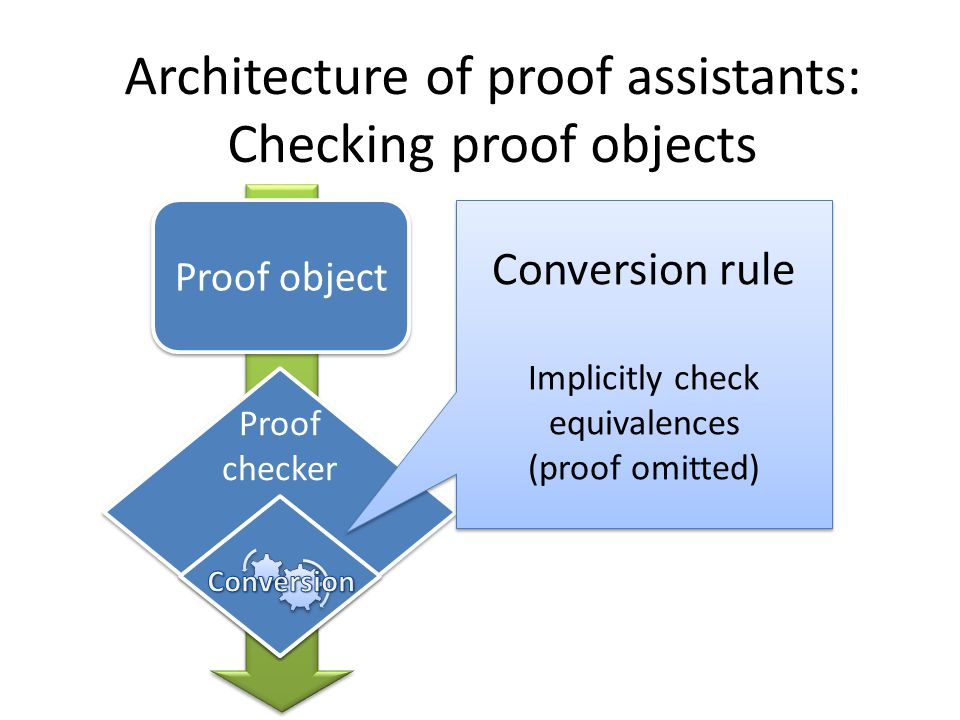 Architecture of proof assistants: Checking proof objects Proof object Proof checker Coq βι-conversion Coq βι-conversion
