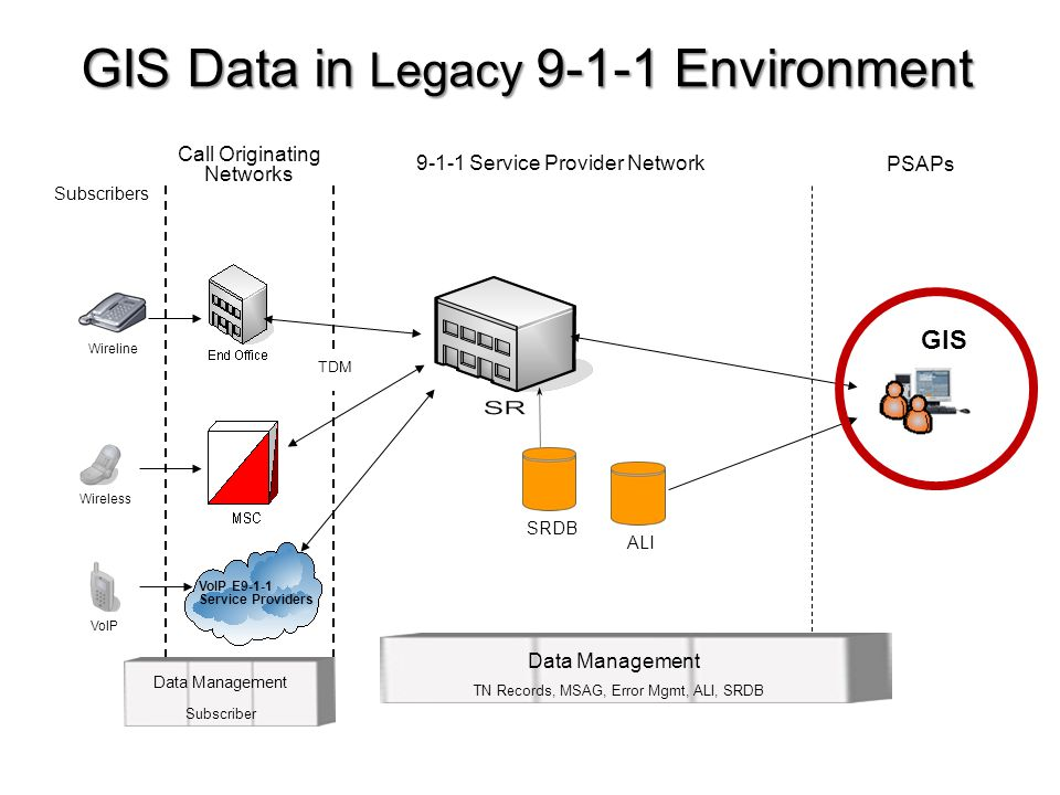 GIS Data in Legacy 9-1-1 Environment VoIP E9-1-1 Service Providers Wireline Wireless VoIP Call Originating Networks PSAPs 9-1-1 Service Provider Netwo