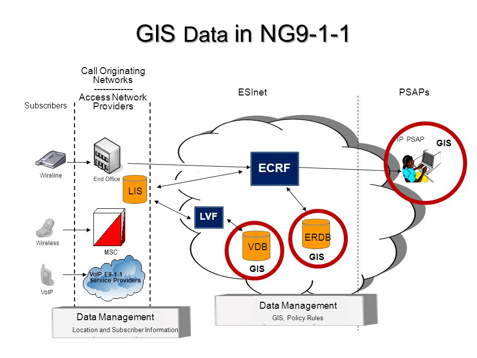 GIS Data in NG9-1-1 VoIP E9-1-1 Service Providers Wireline Wireless VoIP Call Originating Networks ------------- Access Network Providers PSAPs IP PSA