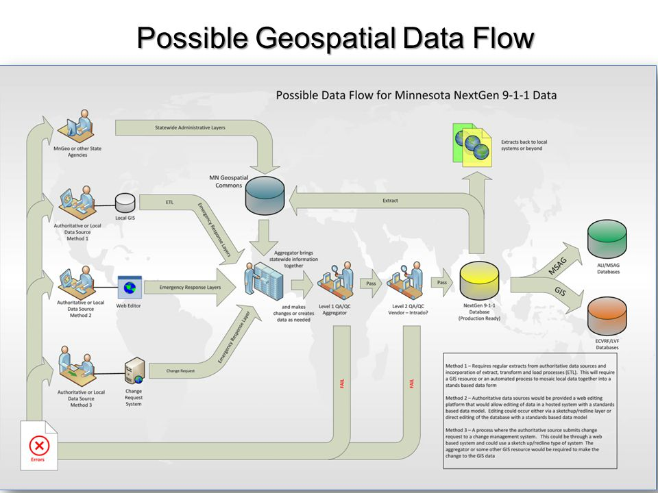 Possible Geospatial Data Flow
