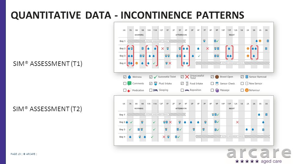 PAGE 13 | © ARCARE | QUANTITATIVE DATA - INCONTINENCE PATTERNS SIM® ASSESSMENT (T1) SIM® ASSESSMENT (T2)