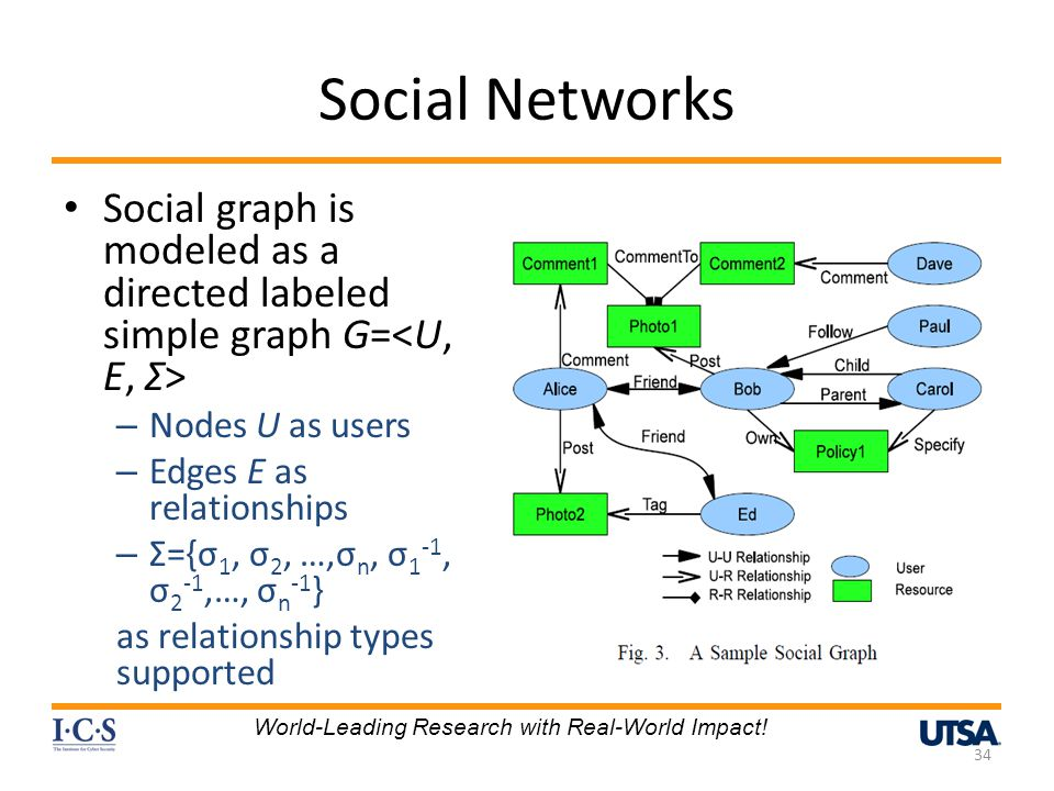 Social Networks Social graph is modeled as a directed labeled simple graph G= – Nodes U as users – Edges E as relationships – Σ={σ 1, σ 2, …,σ n, σ 1 -1, σ 2 -1,…, σ n -1 } as relationship types supported 34 World-Leading Research with Real-World Impact!