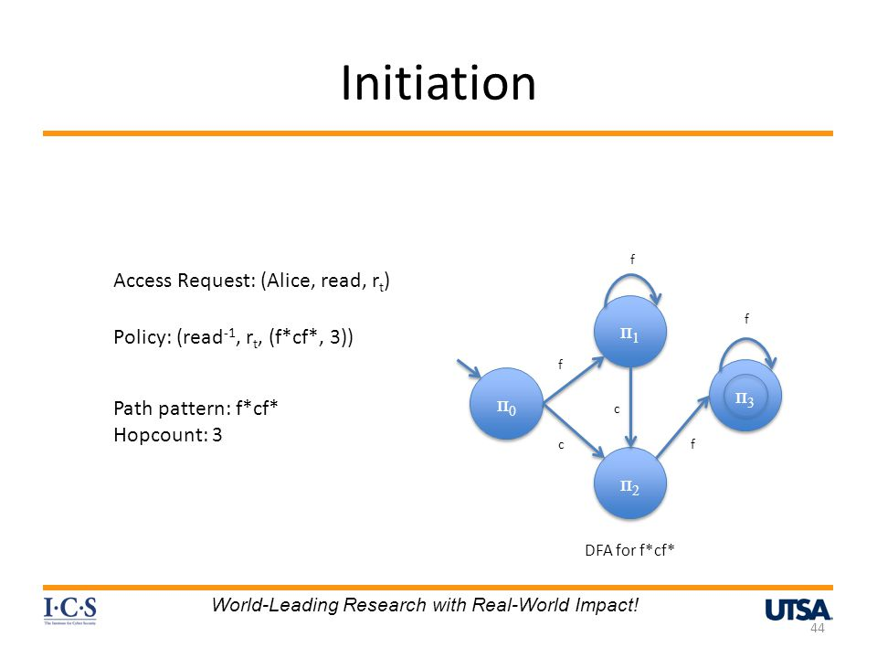 Initiation 44 Access Request: (Alice, read, r t ) Policy: (read -1, r t, (f*cf*, 3)) Path pattern: f*cf* Hopcount: 3 f п0п0 п0п0 п1п1 п1п1 п2п2 п2п2 п3п3 п3п3 f f c c f DFA for f*cf* World-Leading Research with Real-World Impact!