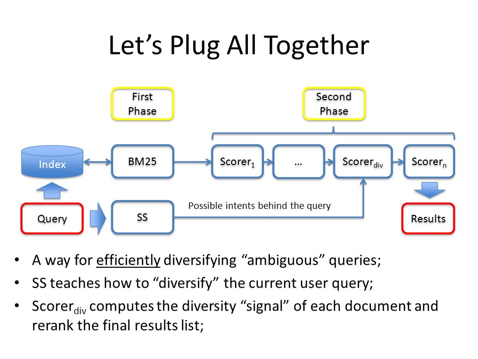 Let's Plug All Together BM25 Scorer 1 … … Scorer n Query Index Second Phase First Phase Results Scorer div SS A way for efficiently diversifying ambiguous queries; SS teaches how to diversify the current user query; Scorer div computes the diversity signal of each document and rerank the final results list; Possible intents behind the query