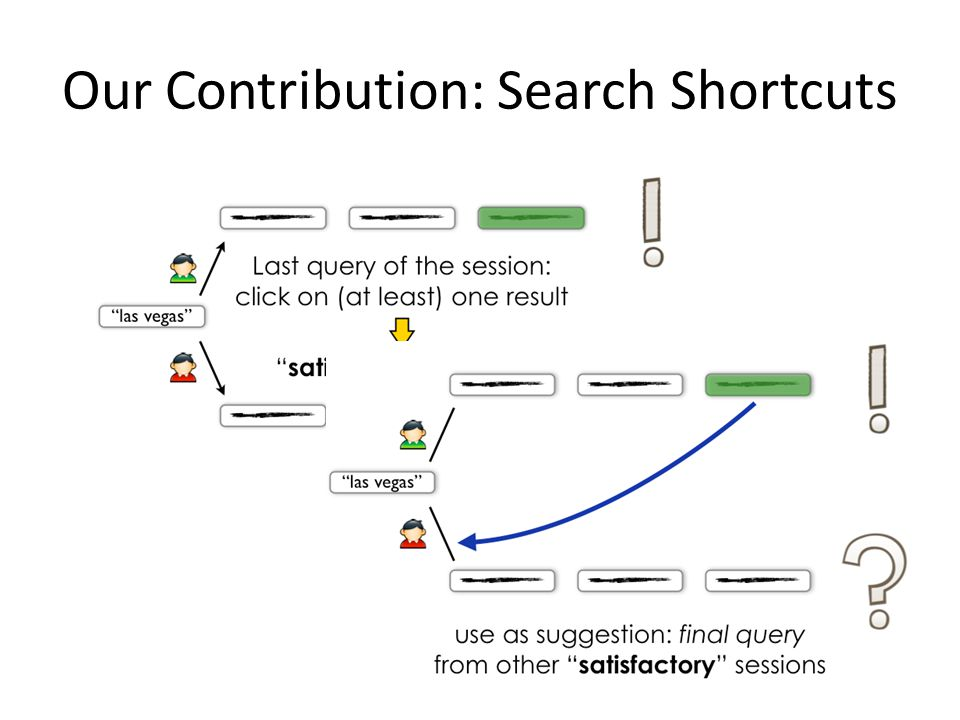 Our Contribution: Search Shortcuts