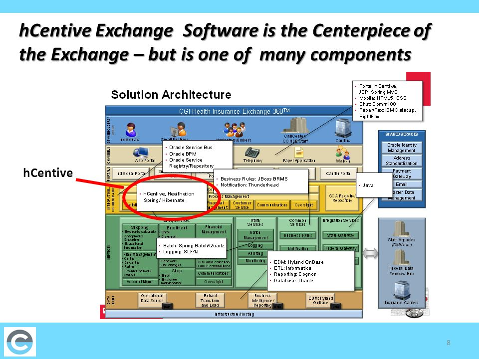 8 hCentive Exchange Software is the Centerpiece of the Exchange – but is one of many components hCentive
