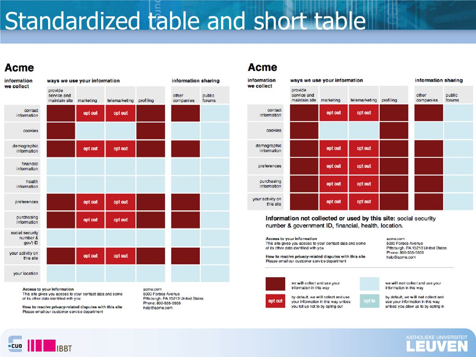 Standardized table and short table