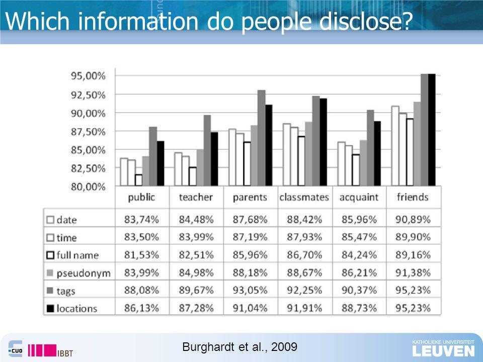 Which information do people disclose Burghardt et al., 2009