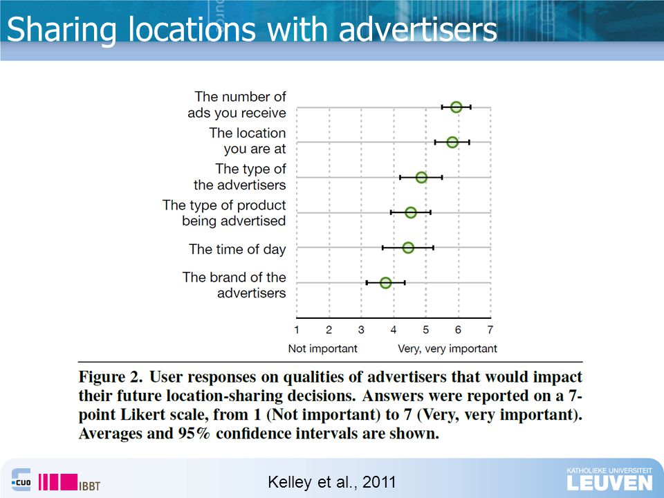 Sharing locations with advertisers Kelley et al., 2011