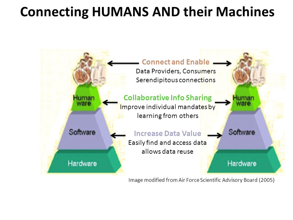 Increase Data Value Easily find and access data allows data reuse Connect and Enable Data Providers, Consumers Serendipitous connections Collaborative Info Sharing Improve individual mandates by learning from others Connecting HUMANS AND their Machines Image modified from Air Force Scientific Advisory Board (2005)
