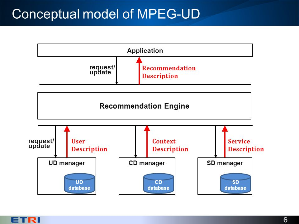 6 Conceptual model of MPEG-UD User Description Context Description Service Description UD managerCD managerSD manager Recommendation Description Application request/ update UD database CD database SD database Recommendation Engine request/ update
