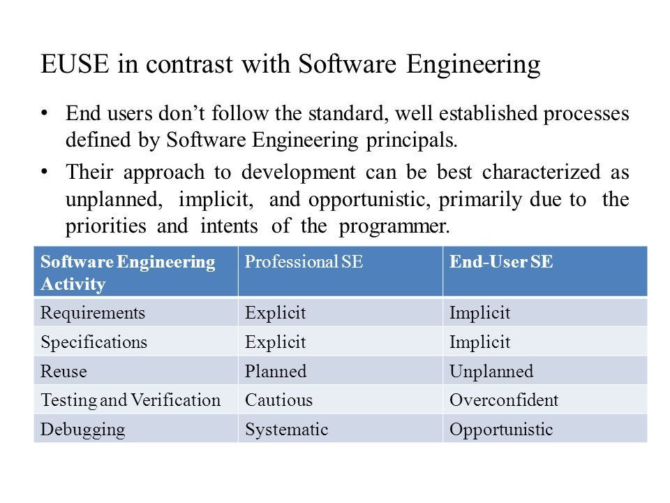 EUSE in contrast with Software Engineering End users don't follow the standard, well established processes defined by Software Engineering principals.