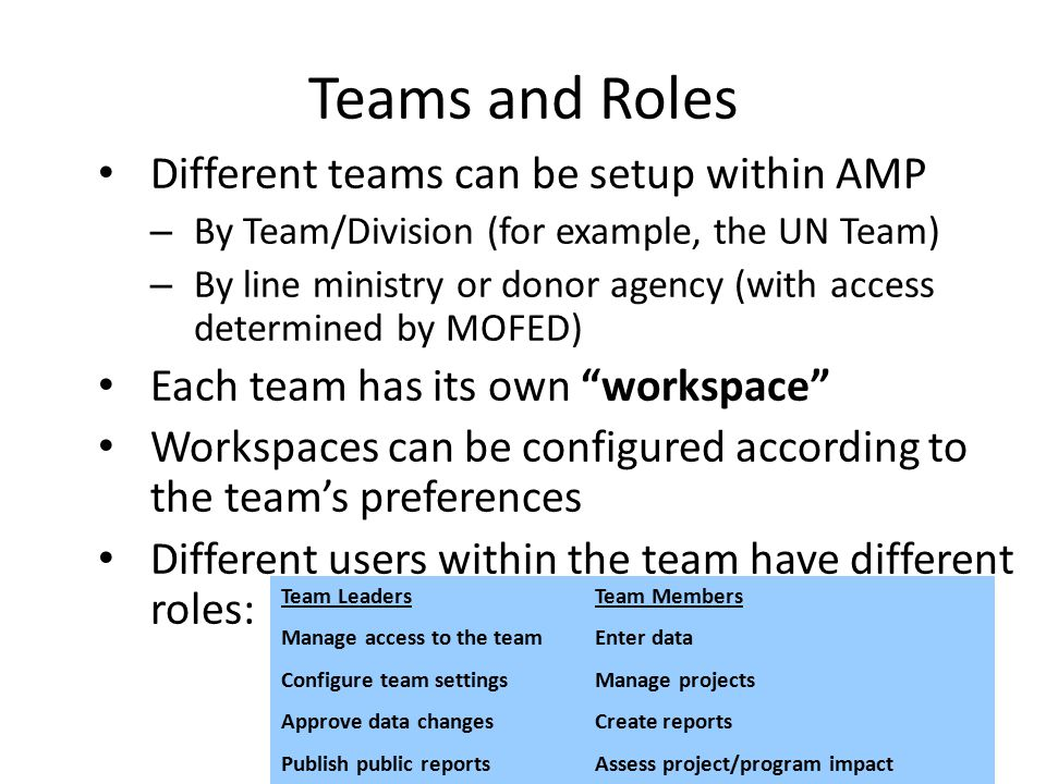 Teams and Roles Different teams can be setup within AMP – By Team/Division (for example, the UN Team) – By line ministry or donor agency (with access determined by MOFED) Each team has its own workspace Workspaces can be configured according to the team's preferences Different users within the team have different roles: Team Leaders Manage access to the team Configure team settings Approve data changes Publish public reports Team Members Enter data Manage projects Create reports Assess project/program impact