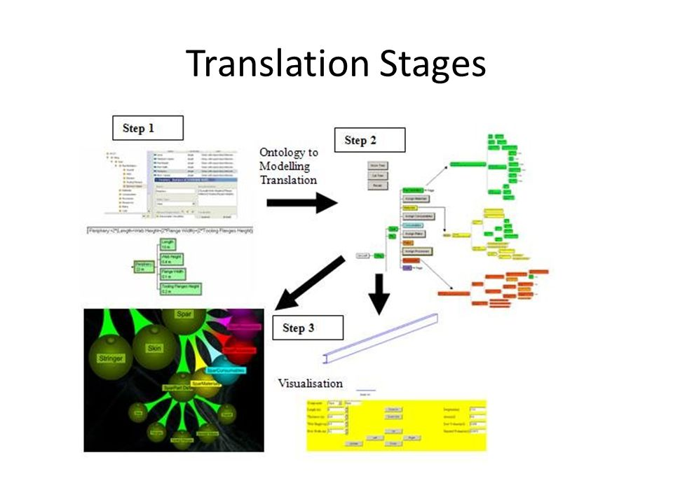 Translation Stages