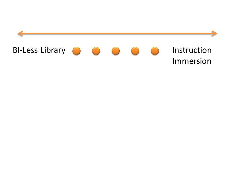 BI-Less LibraryInstruction Immersion