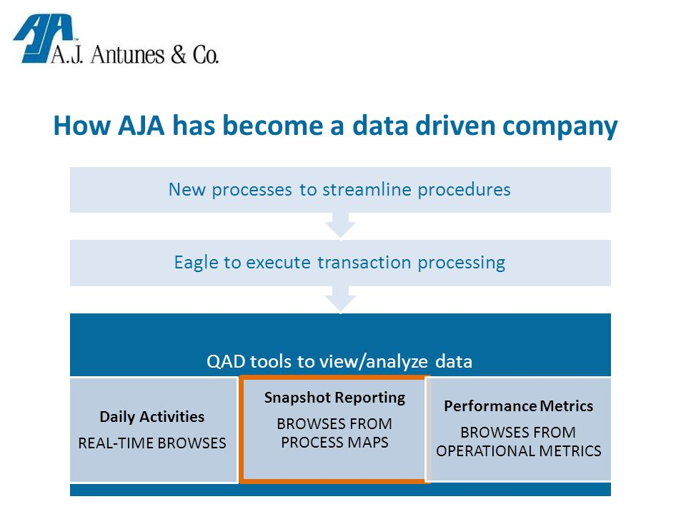 How AJA has become a data driven company QAD tools to view/analyze data Daily Activities REAL-TIME BROWSES Snapshot Reporting BROWSES FROM PROCESS MAPS Performance Metrics BROWSES FROM OPERATIONAL METRICS Eagle to execute transaction processing New processes to streamline procedures