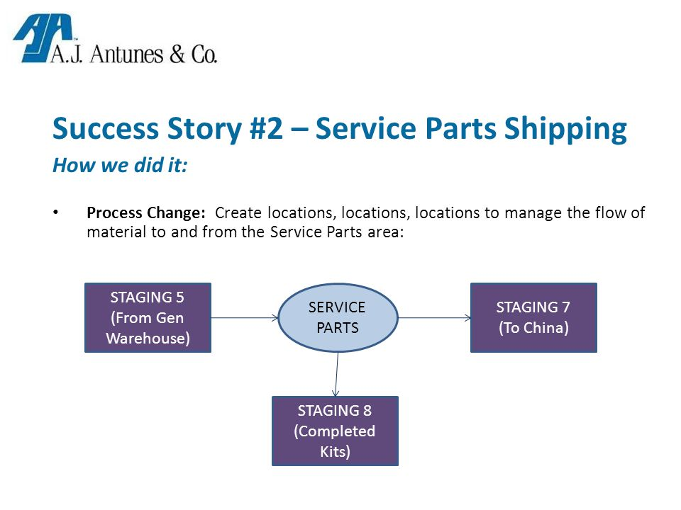 Success Story #2 – Service Parts Shipping How we did it: Process Change: Create locations, locations, locations to manage the flow of material to and from the Service Parts area: SERVICE PARTS STAGING 7 (To China) STAGING 8 (Completed Kits) STAGING 5 (From Gen Warehouse)