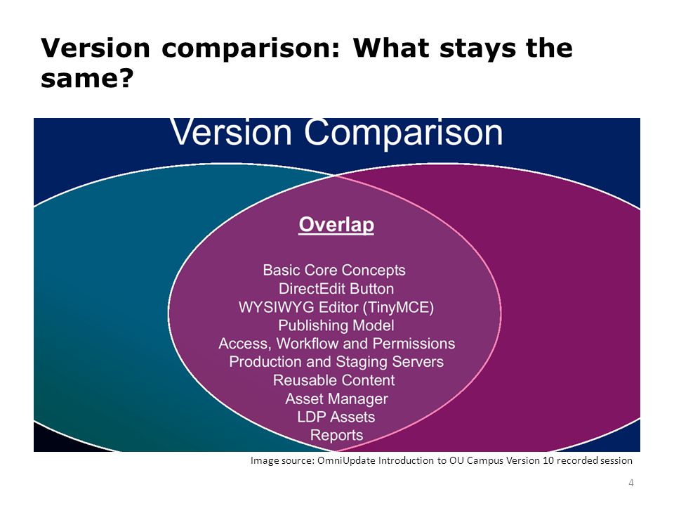 Version comparison: What stays the same? 4 Image source: OmniUpdate Introduction to OU Campus Version 10 recorded session