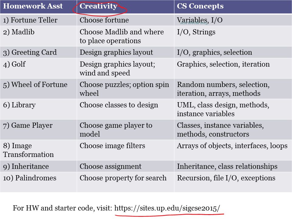 Study (Homework Assignments) Homework AsstCreativityCS Concepts 1) Fortune TellerChoose fortuneVariables, I/O 2) MadlibChoose Madlib and where to place operations I/O, Strings 3) Greeting CardDesign graphics layoutI/O, graphics, selection 4) GolfDesign graphics layout; wind and speed Graphics, selection, iteration 5) Wheel of FortuneChoose puzzles; option spin wheel Random numbers, selection, iteration, arrays, methods 6) LibraryChoose classes to designUML, class design, methods, instance variables 7) Game PlayerChoose game player to model Classes, instance variables, methods, constructors 8) Image Transformation Choose image filtersArrays of objects, interfaces, loops 9) InheritanceChoose assignmentInheritance, class relationships 10) PalindromesChoose property for searchRecursion, file I/O, exceptions ACM SIGCSE 2015 For HW and starter code, visit: https://sites.up.edu/sigcse2015/