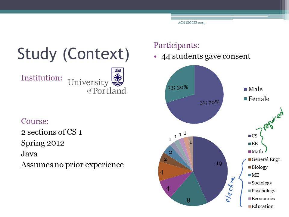 Discussion Bias: 44 of 51 students gave consent, instructor did not look at surveys until after grades were submitted Creativity/Ownership: Over 38% stated in open-ended question that creativity/open-ended was one of the features they liked about the HW Challenges: does not lend itself to automated grading, may be difficult for students to code to precise specification later in curriculum Benefits: students learn about ambiguity, students learn about defining requirements, students want to complete HW ACM SIGCSE 2015