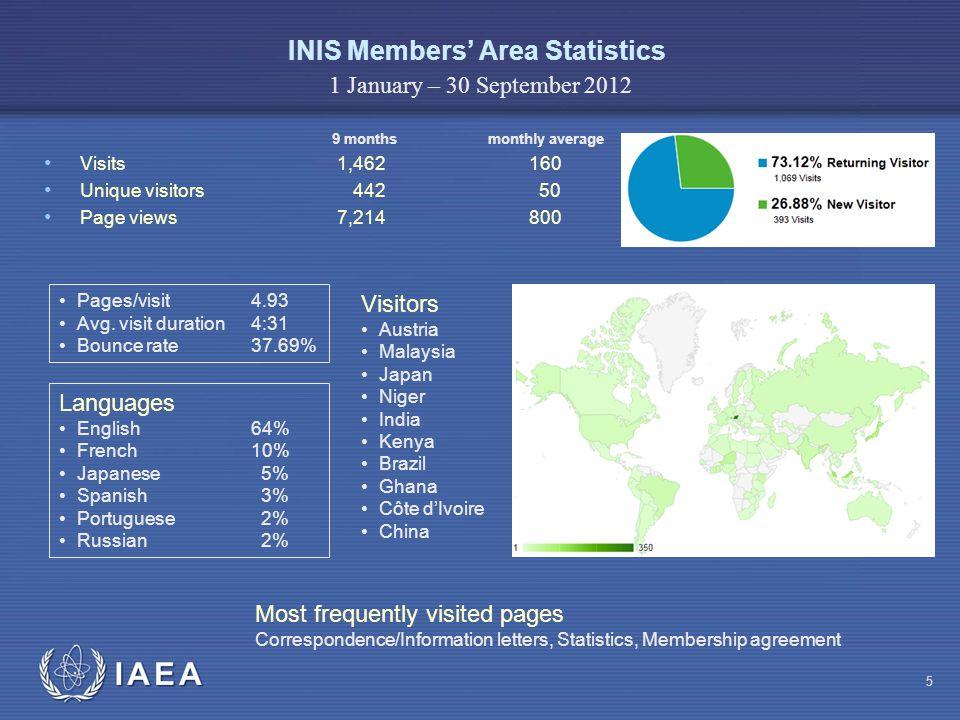 IAEA INIS Website User Survey 16