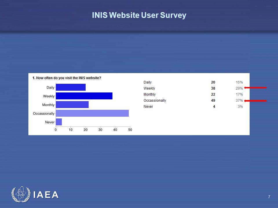 IAEA INIS Website User Survey 8