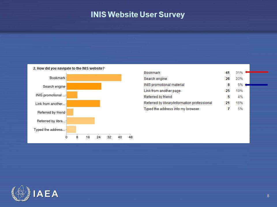 IAEA INIS Website User Survey 9
