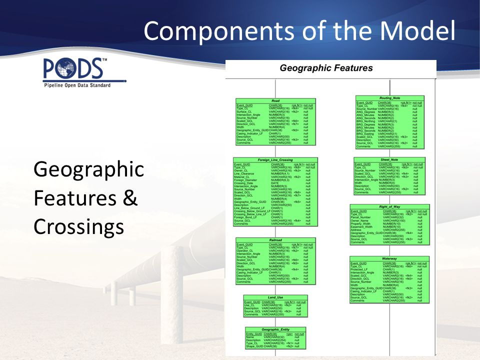 Components of the Model Geographic Features & Crossings