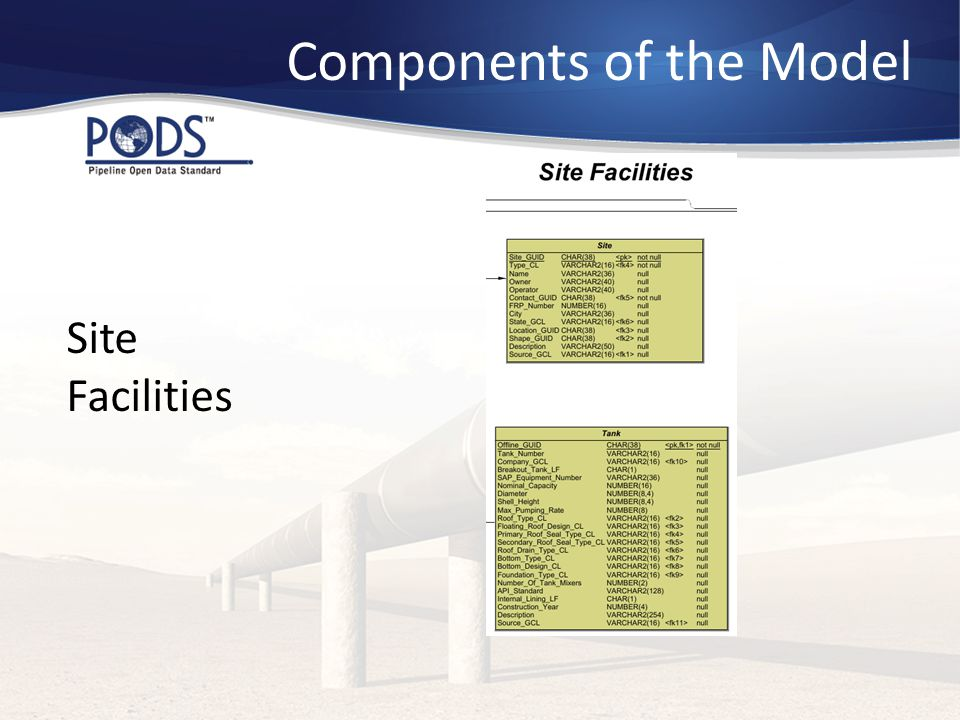 Components of the Model Site Facilities