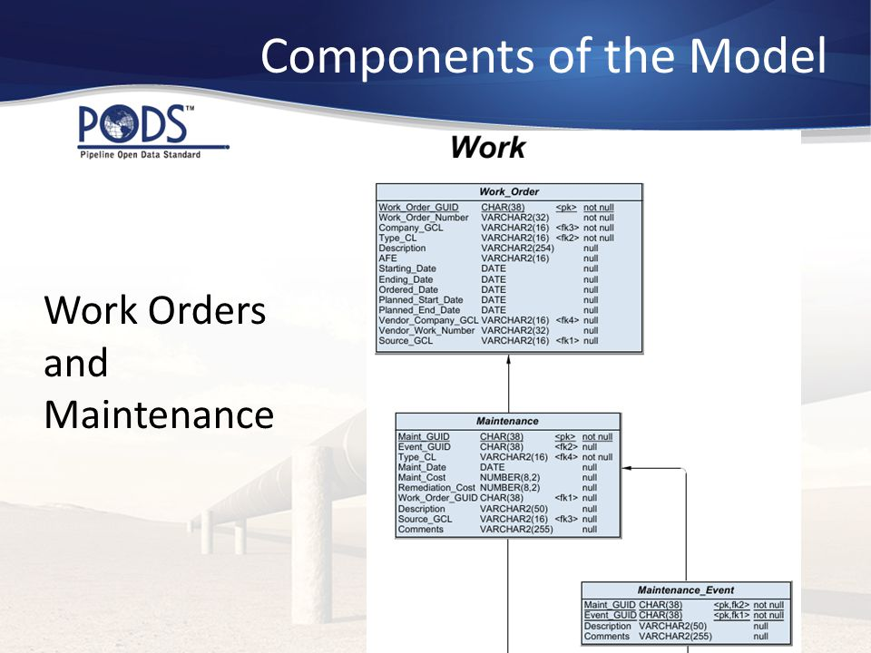 Work Orders and Maintenance