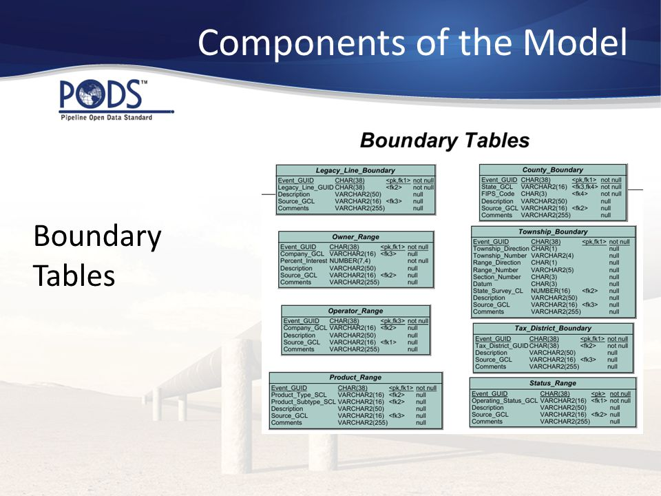Components of the Model Boundary Tables