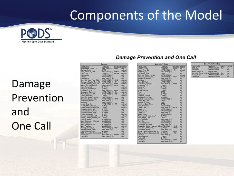Components of the Model Damage Prevention and One Call