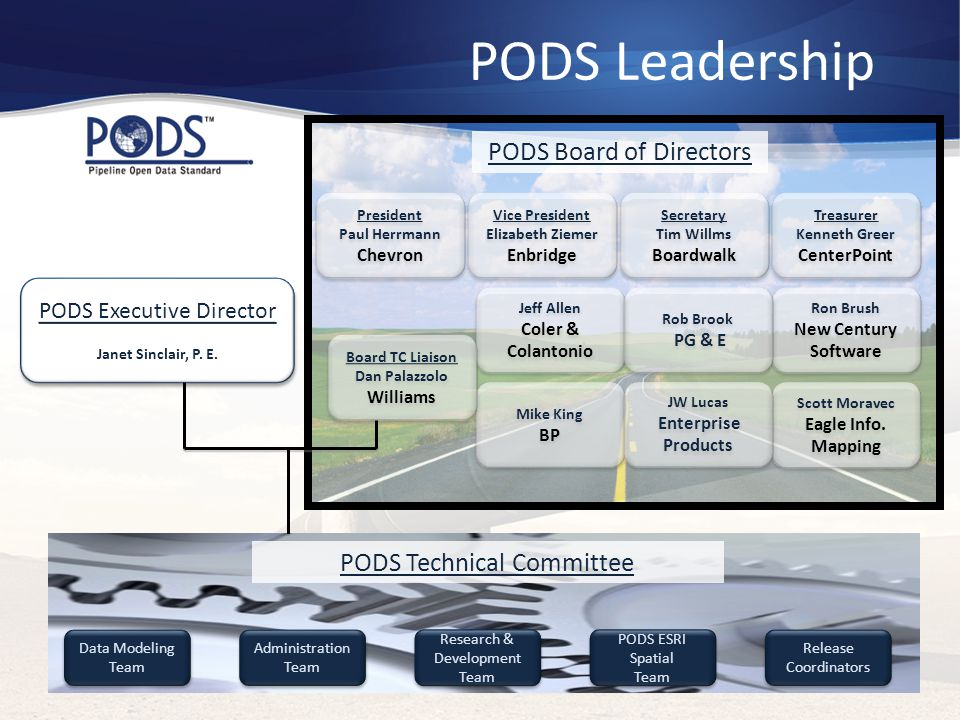 PODS Leadership Data Modeling Team Administration Team Administration Team Research & Development Team Research & Development Team PODS ESRI Spatial Team PODS ESRI Spatial Team Release Coordinators Release Coordinators PODS Technical Committee PODS Executive Director Janet Sinclair, P.