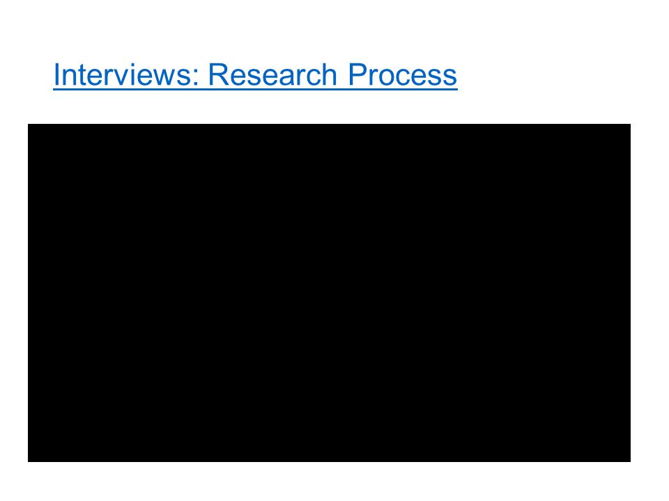 Interviews: Research Process